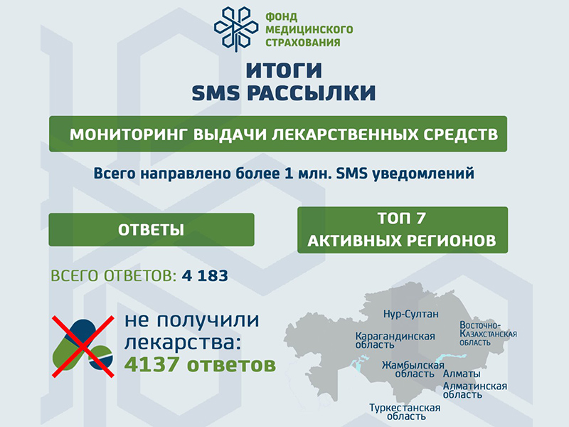 В Туркестанской области выявлены факты несоответствия между выписанными рецептами и их фактическим получением
